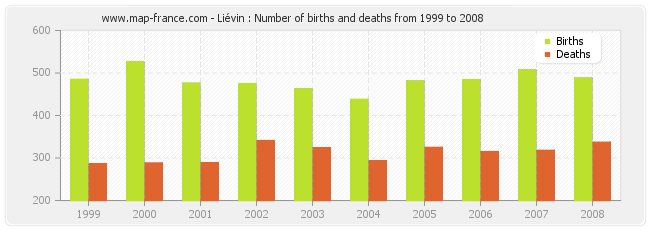 Liévin : Number of births and deaths from 1999 to 2008