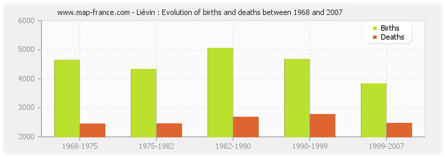 Liévin : Evolution of births and deaths between 1968 and 2007