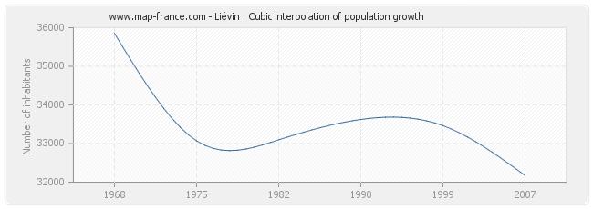 Liévin : Cubic interpolation of population growth