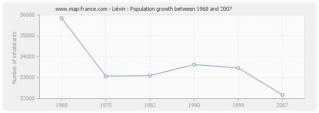 Population Liévin