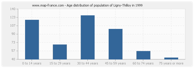 Age distribution of population of Ligny-Thilloy in 1999
