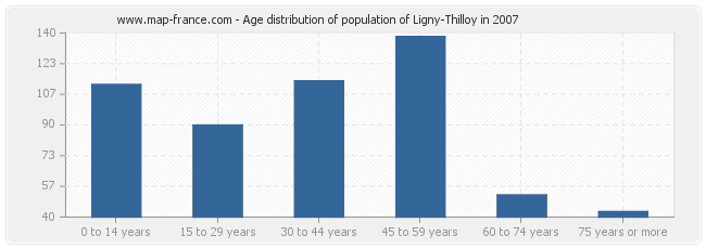 Age distribution of population of Ligny-Thilloy in 2007