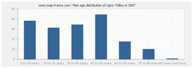 Men age distribution of Ligny-Thilloy in 2007