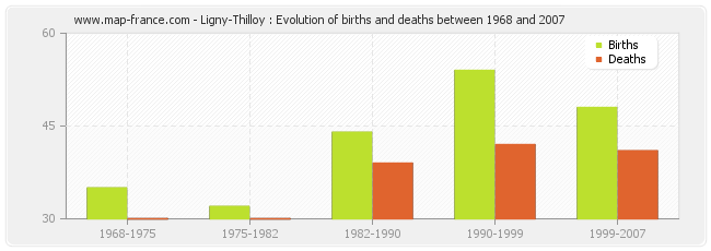 Ligny-Thilloy : Evolution of births and deaths between 1968 and 2007