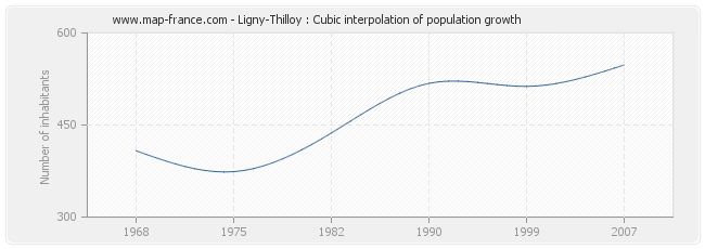Ligny-Thilloy : Cubic interpolation of population growth
