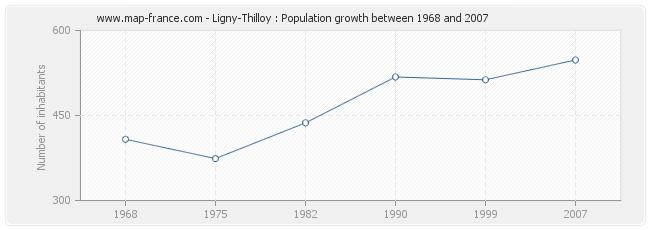 Population Ligny-Thilloy