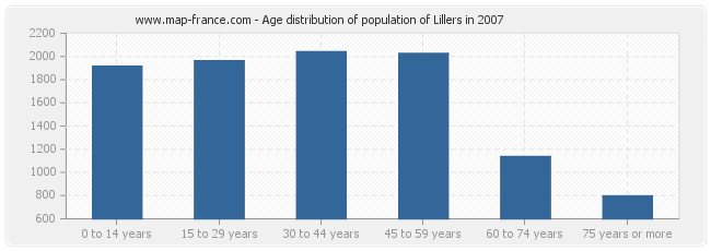 Age distribution of population of Lillers in 2007