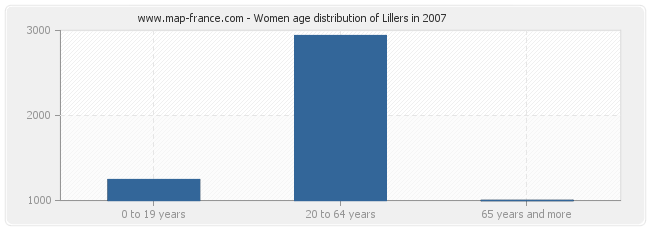Women age distribution of Lillers in 2007