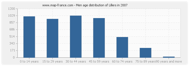 Men age distribution of Lillers in 2007