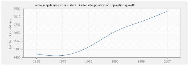 Lillers : Cubic interpolation of population growth