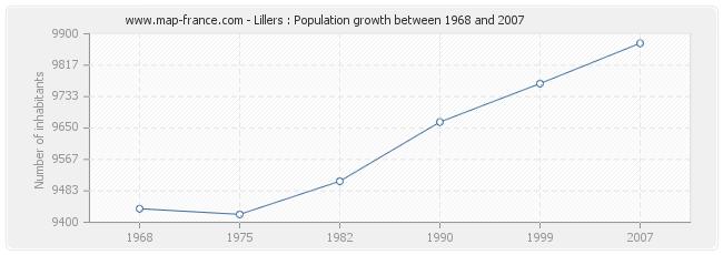 Population Lillers