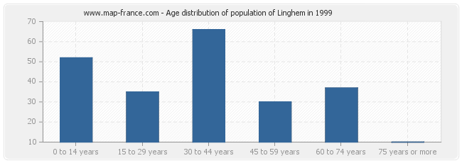 Age distribution of population of Linghem in 1999