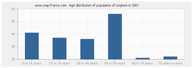 Age distribution of population of Linghem in 2007