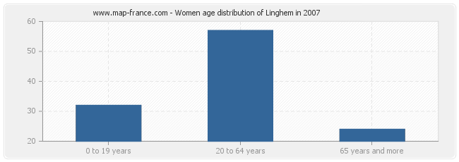 Women age distribution of Linghem in 2007