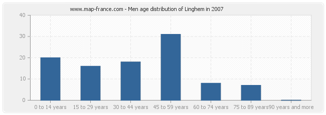 Men age distribution of Linghem in 2007