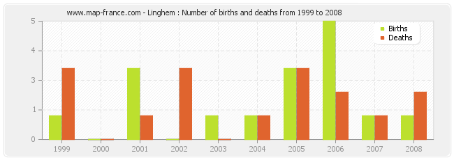 Linghem : Number of births and deaths from 1999 to 2008