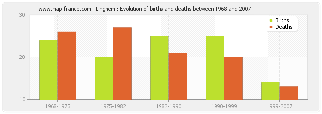Linghem : Evolution of births and deaths between 1968 and 2007