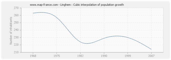 Linghem : Cubic interpolation of population growth