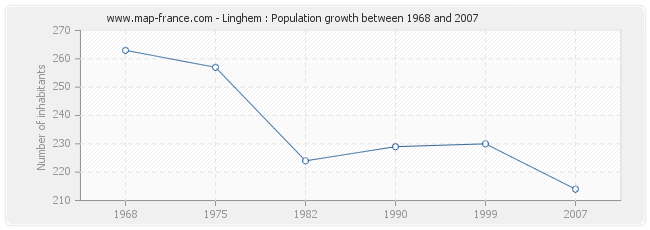 Population Linghem