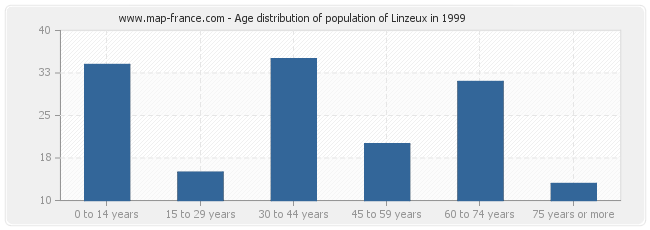 Age distribution of population of Linzeux in 1999
