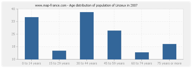 Age distribution of population of Linzeux in 2007