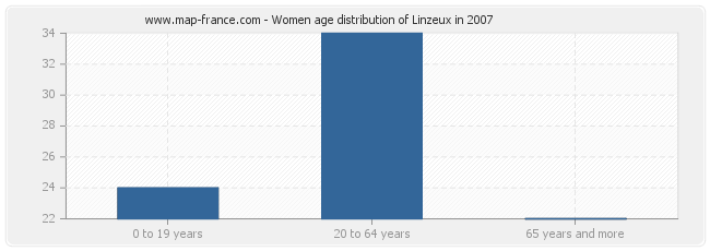 Women age distribution of Linzeux in 2007