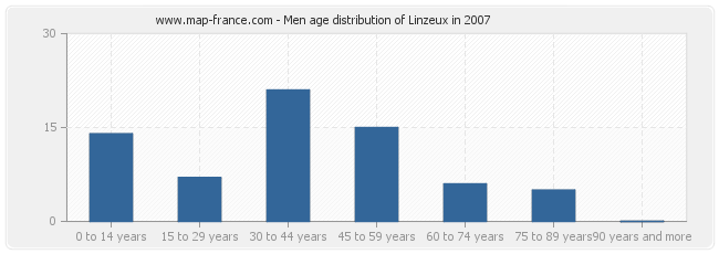 Men age distribution of Linzeux in 2007