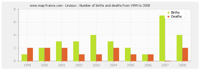 Linzeux : Number of births and deaths from 1999 to 2008