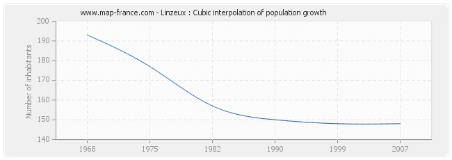 Linzeux : Cubic interpolation of population growth