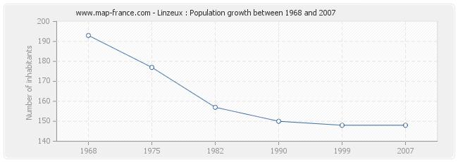 Population Linzeux