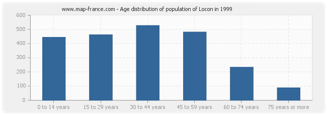 Age distribution of population of Locon in 1999