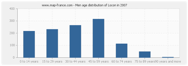 Men age distribution of Locon in 2007