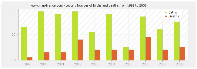 Locon : Number of births and deaths from 1999 to 2008