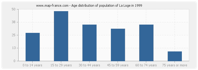 Age distribution of population of La Loge in 1999