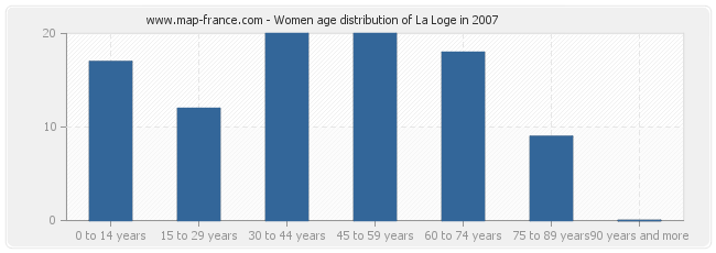 Women age distribution of La Loge in 2007