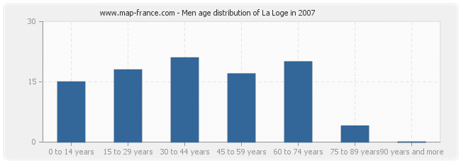 Men age distribution of La Loge in 2007