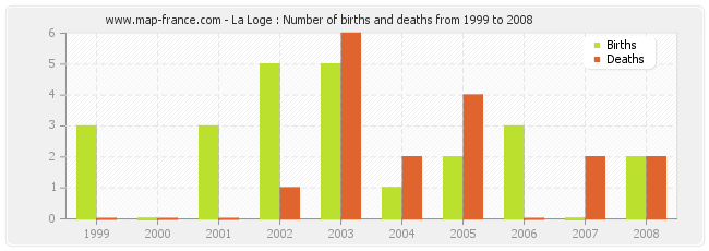 La Loge : Number of births and deaths from 1999 to 2008