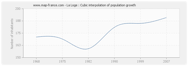 La Loge : Cubic interpolation of population growth