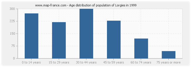 Age distribution of population of Lorgies in 1999