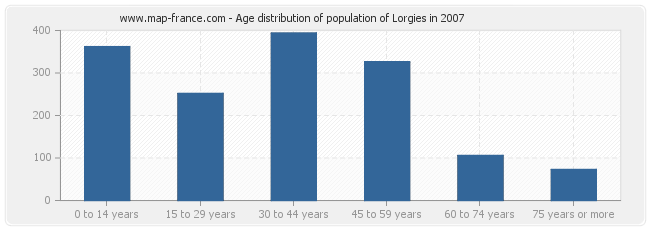 Age distribution of population of Lorgies in 2007