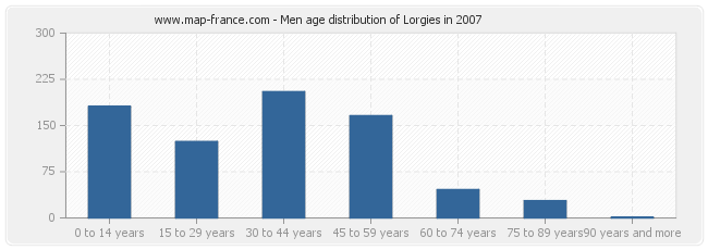 Men age distribution of Lorgies in 2007