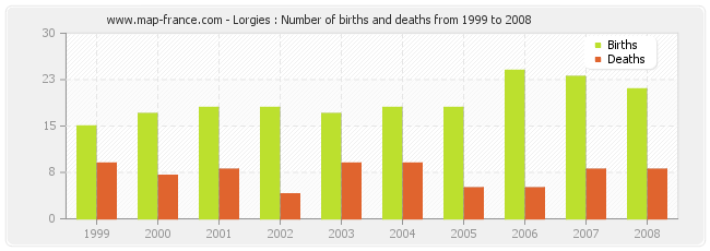 Lorgies : Number of births and deaths from 1999 to 2008