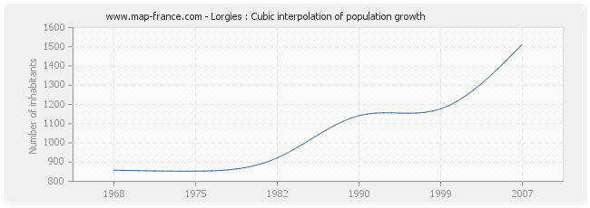 Lorgies : Cubic interpolation of population growth