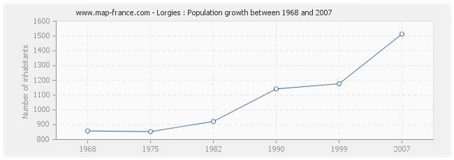 Population Lorgies
