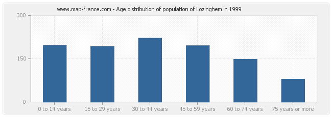 Age distribution of population of Lozinghem in 1999