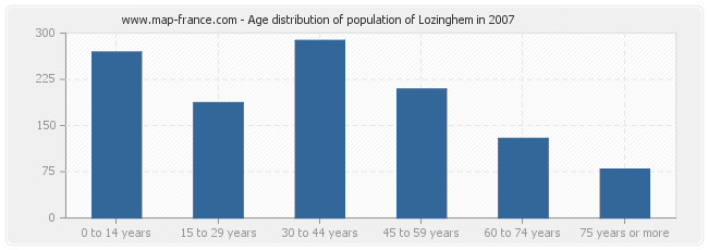 Age distribution of population of Lozinghem in 2007
