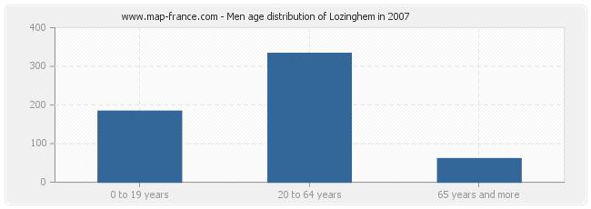 Men age distribution of Lozinghem in 2007