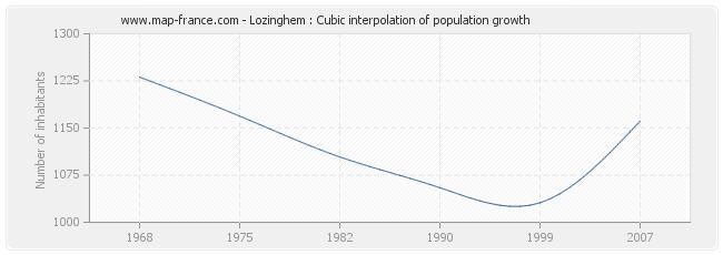 Lozinghem : Cubic interpolation of population growth