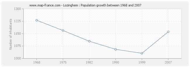 Population Lozinghem