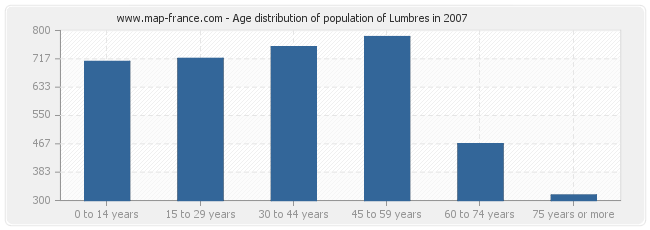 Age distribution of population of Lumbres in 2007